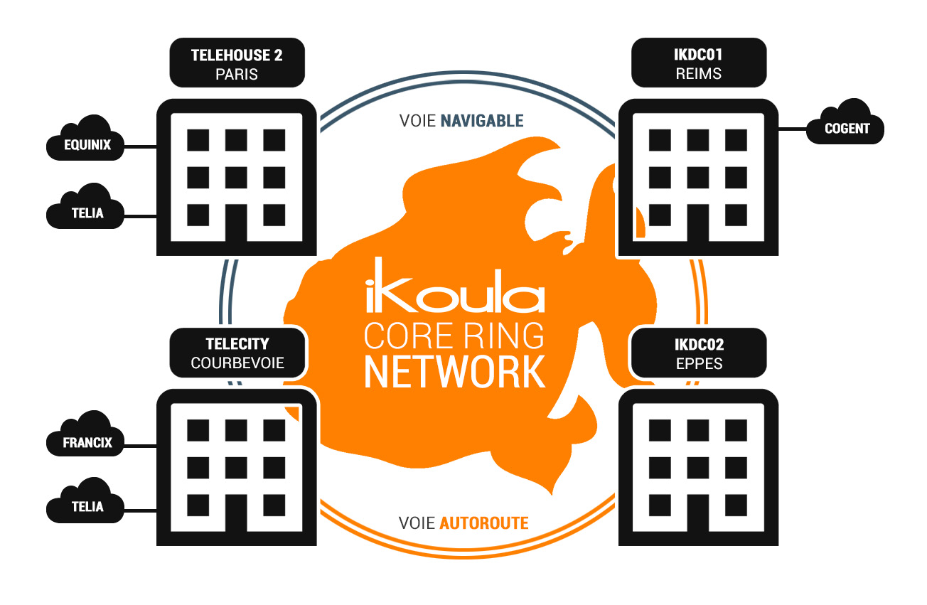 Ikoula Core Ring Network